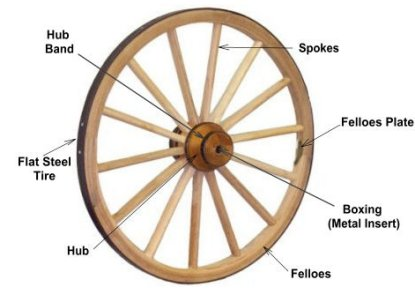 Wagon Wheels Information and History